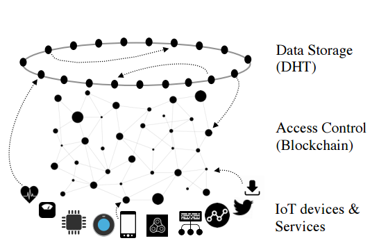 IoT security, blockchain based IoT systems, decentralized cloud storage, multi-party computing