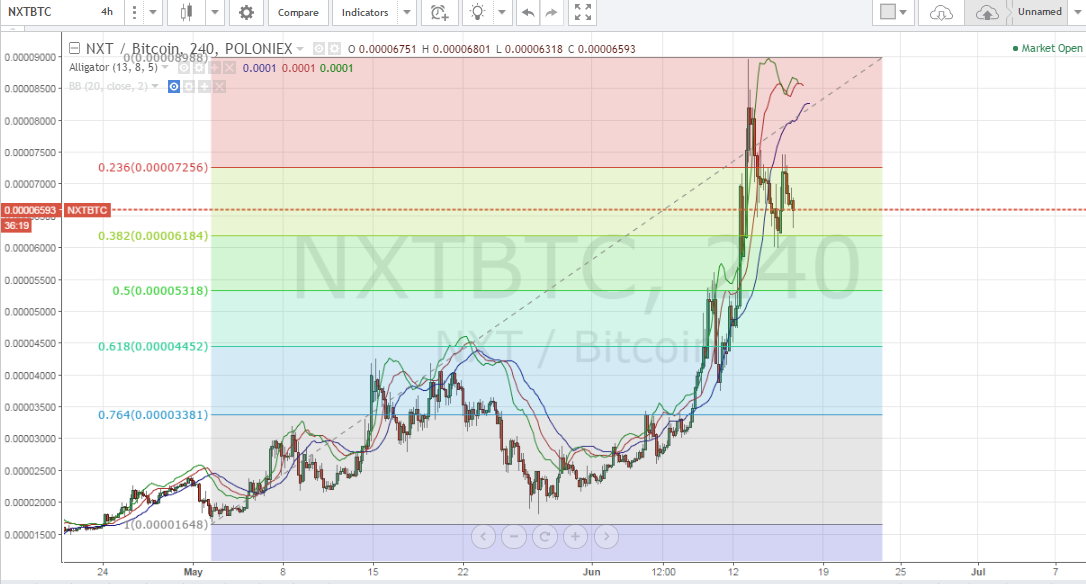 NXT price, altcoin picks, altcoin trading