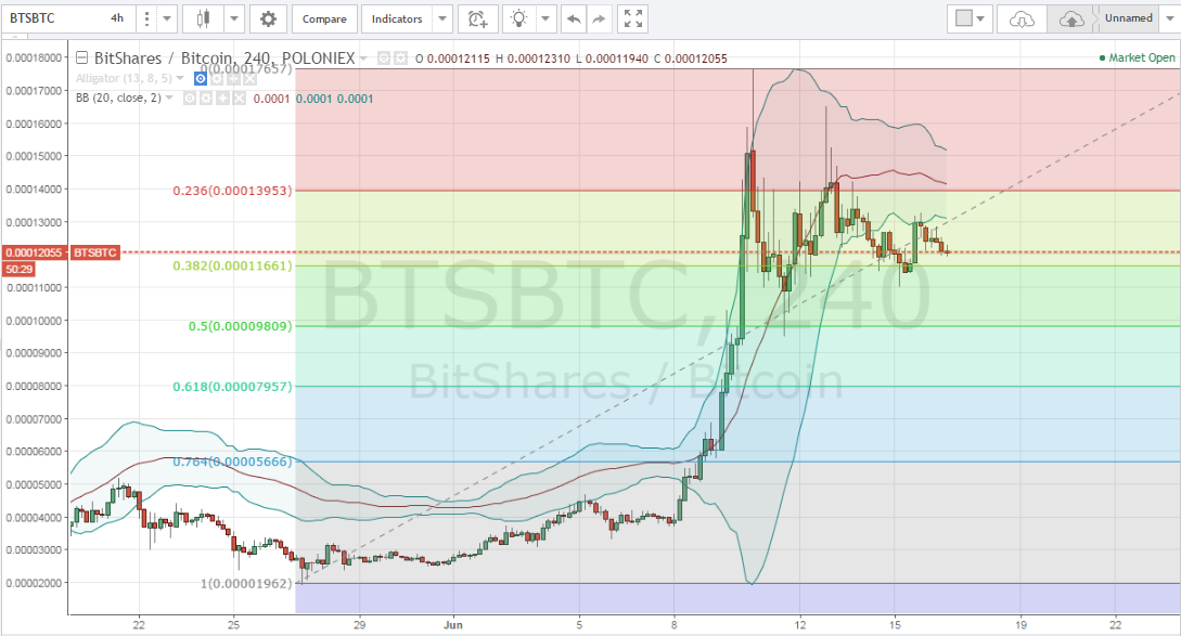 altcoin price, altcoin picks, cryptocurrency trading, Bitshares price, next price