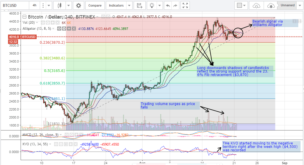 Bitcoin Price Ysis Technical Prediction