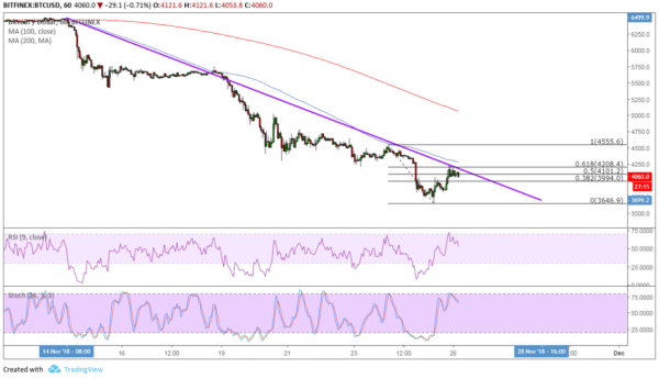 BTC/USD Chart - TradingView
