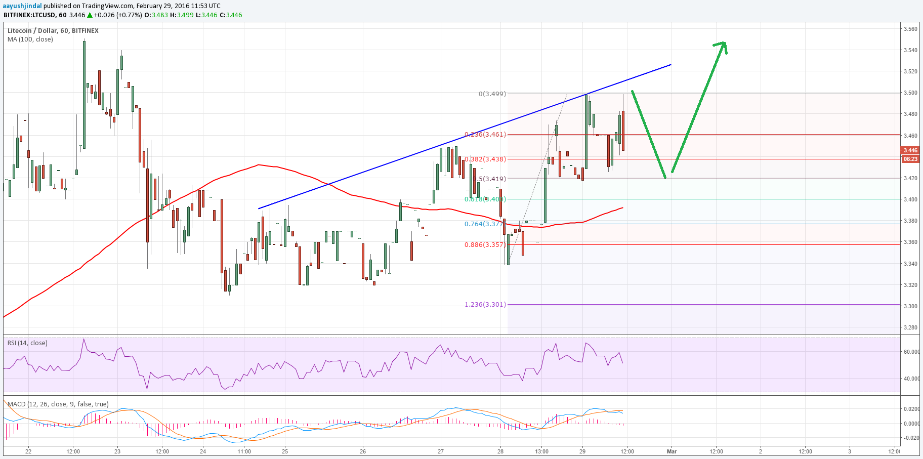 Litecoin Price Technical Analysis – Continues To Probe $3.50