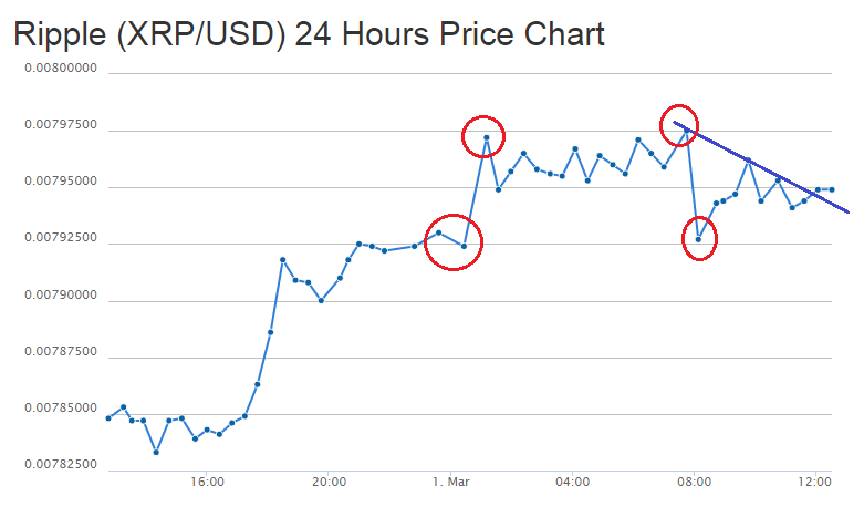 Ripple Price Technical Analysis