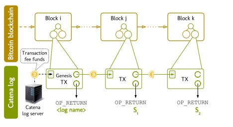 bitcoin non-equivocation, bitcoin security, double spending attacks