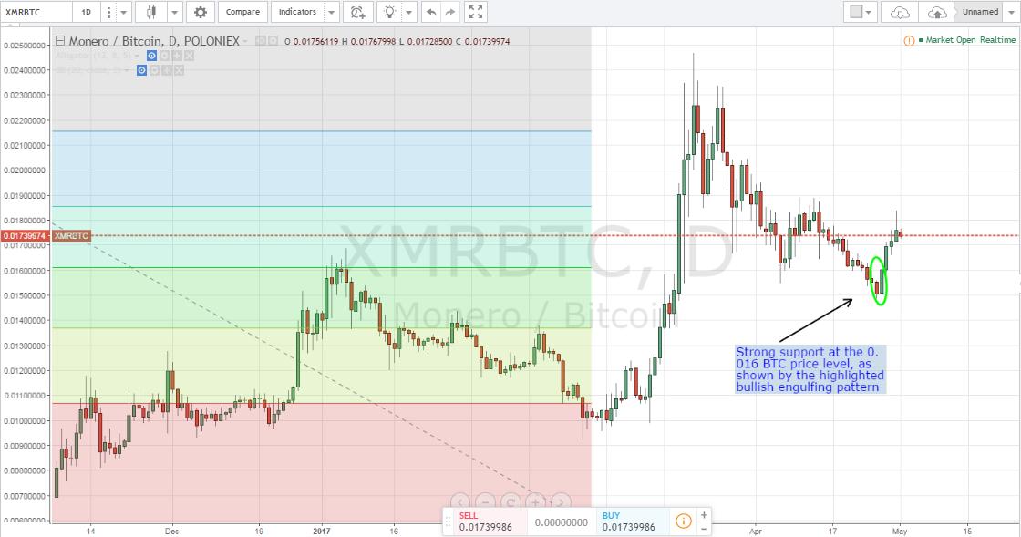 monero price, XMR price, XMRBTC
