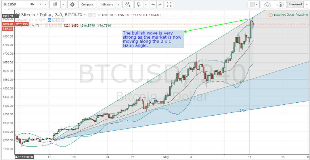 bitcoin price forecast, bitcoin price analysis, bitcoin technical analysis, bitcoin analysis