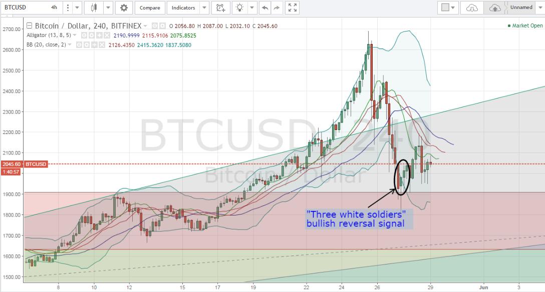Bitcoin price analysis, bitcoin technical analysis, bitcoin price forecast, BTCUSD, Bitcoin analysis