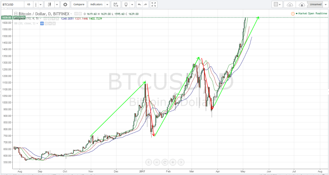 Bitcoin price, bitcoin technical analysis, bitcoin price forecast, BTCUSD