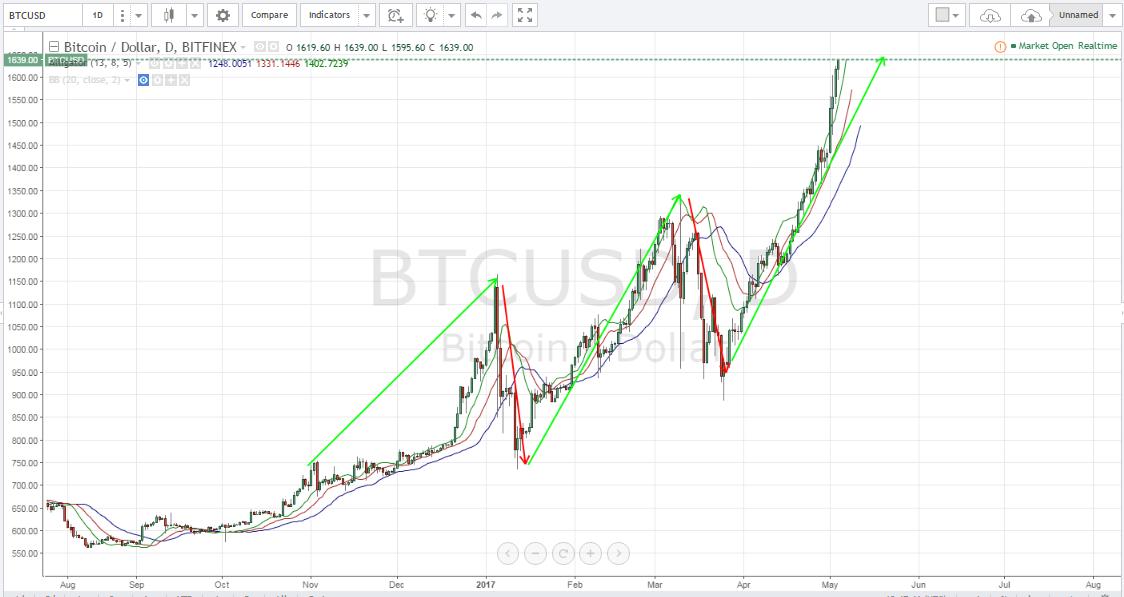 Bitcoin price, bitcoin technical analysis, bitcoin price forecast, BTCUSD
