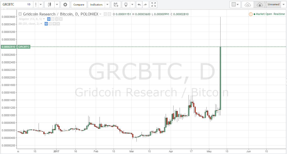 Gridcoid, Gridcoin research, Gridcoin price, altcoin picks, altcoins to buy
