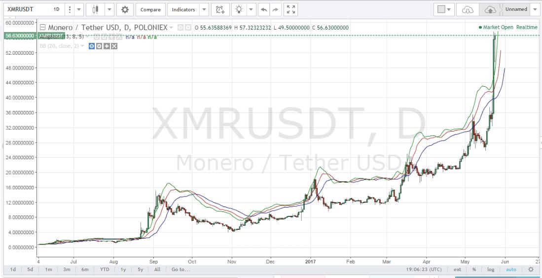 Monero price, XMR price, best altcoins in 2017, ring signatures, CryptoNote