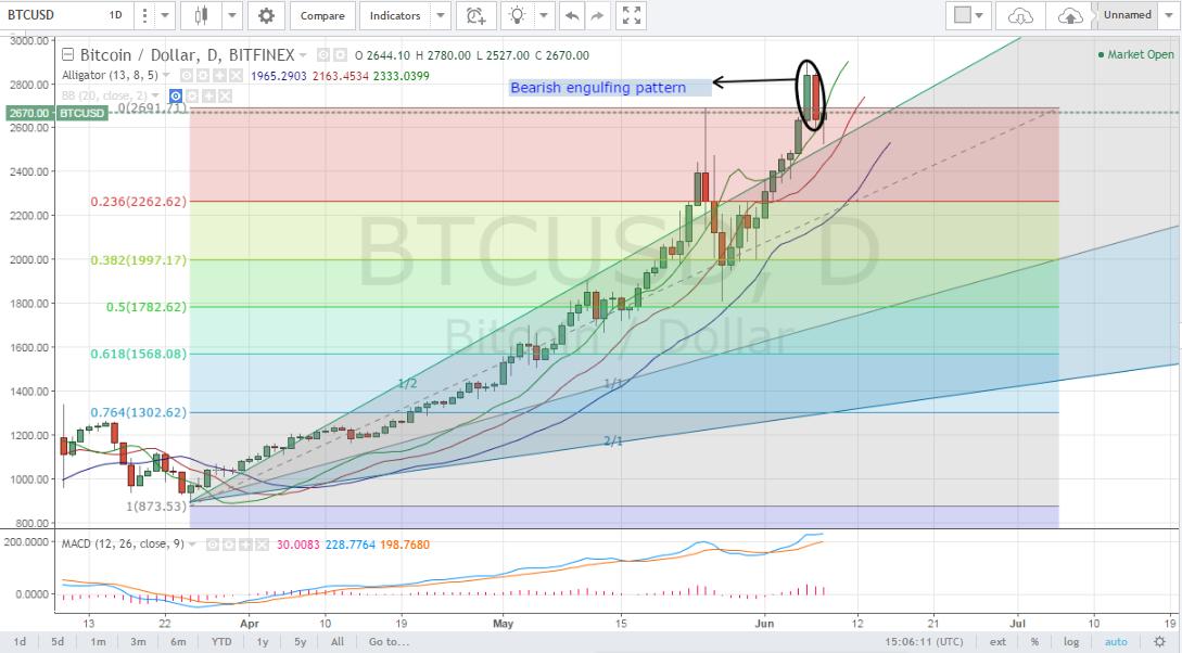 bitcoin price analysis, bitcoin technical analysis, bitcoin price forecast, bitcoin price technical analysis, bitcoin trading tips