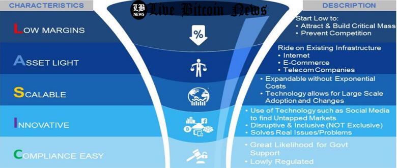 LASIC, blockchain economy, fourth industrial revolution, decentralized economy