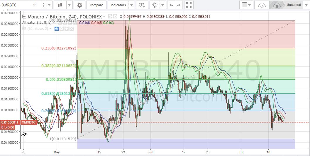 Monero price, XMR price