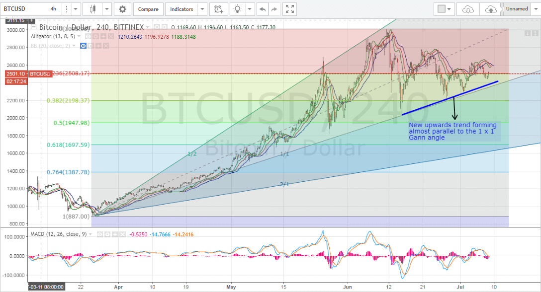 bitcoin price analysis, bitcoin price technical analysis, bitcoin price forecast, bitcoin analysis, bitcoin trading tips