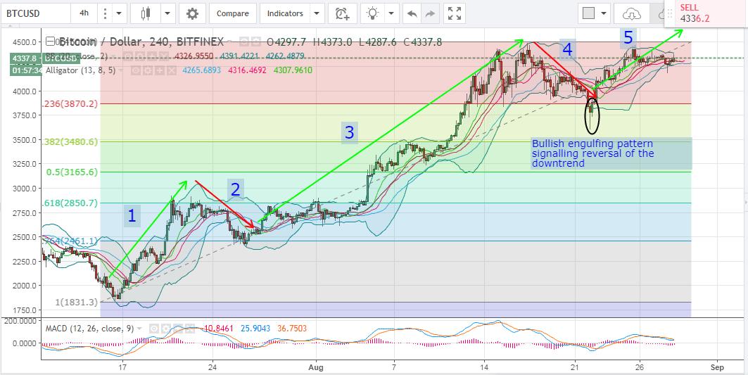 bitcoin price analysis, bitcoin price forecast, bitcoin trading tips, bitcoin technical analysis, bitcoin trading tips