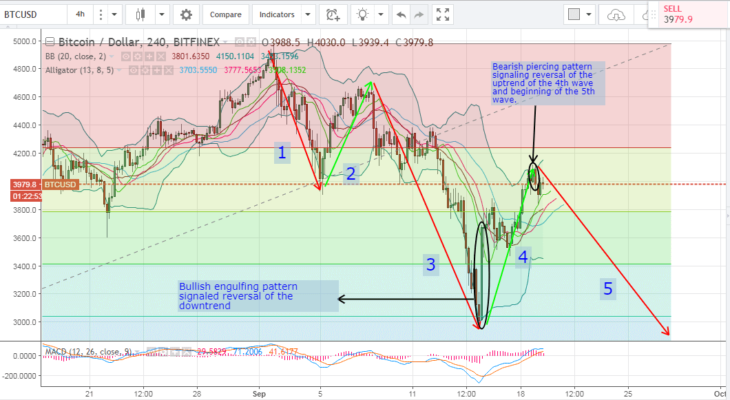 bitcoin price analysis, bitcoin technical analysis, bitcoin price forecast, bitcoin trading tips