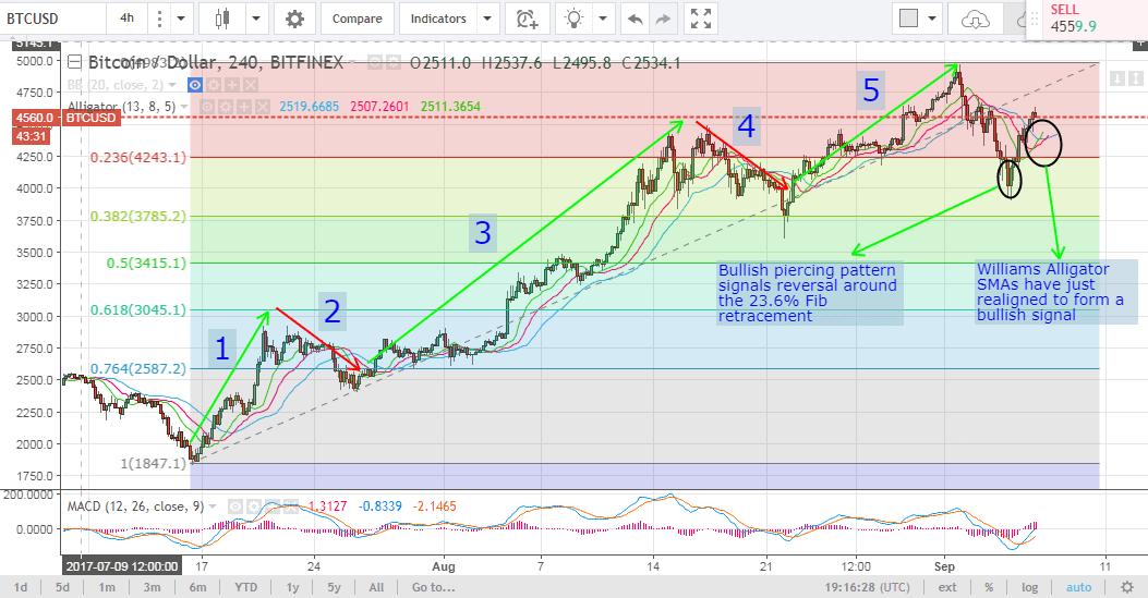 bitcoin price analysis, bitcoin technical analysis, bitcoin price forecast, bitcoin trading tips, bitcoin analysis