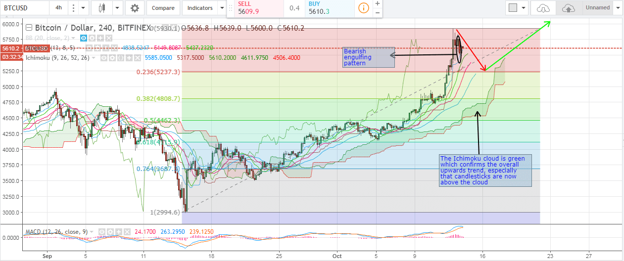 bitcoin price analysis, bitcoin technical analysis, bitcoin price forecast, bitcoin trading tips