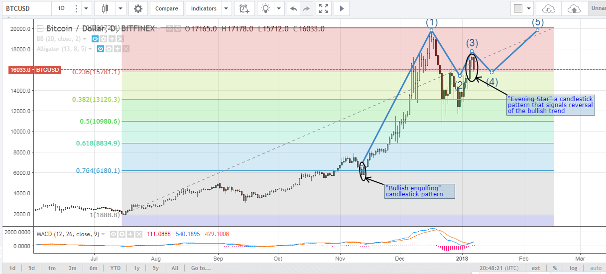 Bitcoin Price Ysis For January 7th 2018 Bears In Control