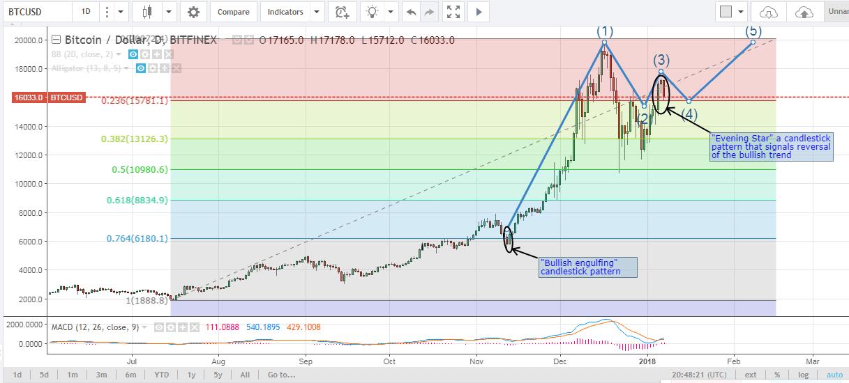 bitcoin price, BTC analysis