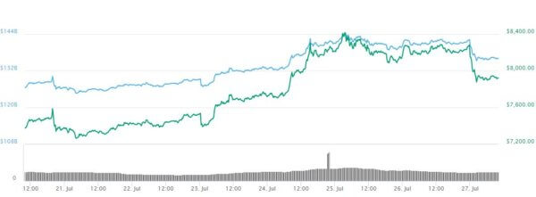 Bitcoin price reacts to Winklevoss rejection