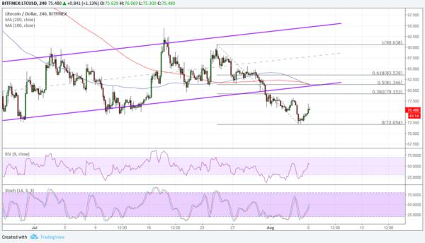 Litecoin LTC/USD price chart - TradingView