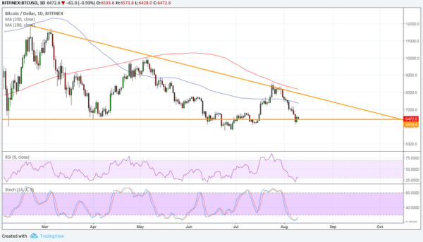 BTC/USD price chart - TradingView