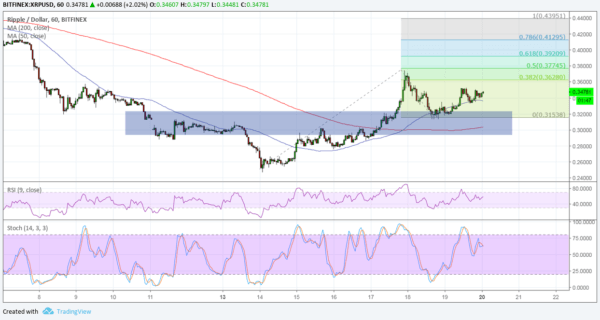 Ripple/USD chart