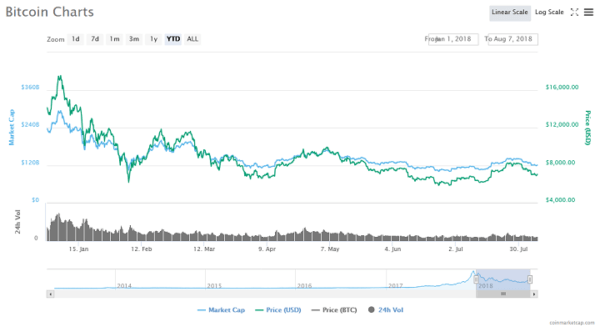 Bitcoin price chart - CoinMarketCap