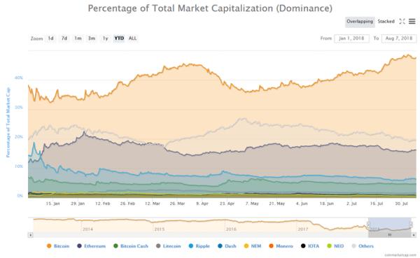 Bitcoin Total Market Cap