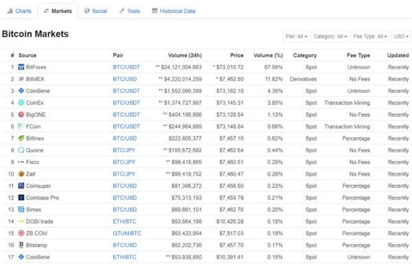 CoinMarketCap bitcoin prices by exchange