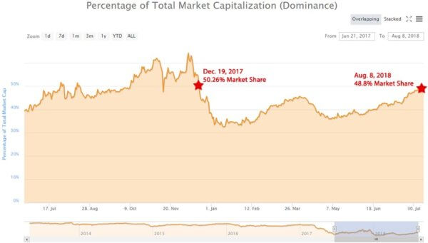Bitcoin Market Dominance at Almost 50 Percent