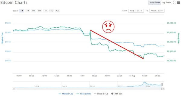 Bitcoin prices fall in response to ETF delay