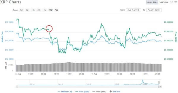 XRP price falls after Bittrex announcement
