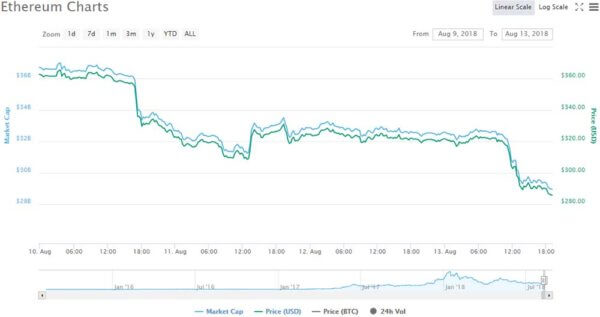 Ethereum price chart - CoinMarketCap