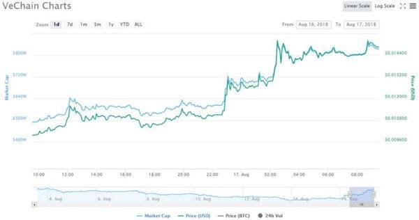 VeChain price chart - CoinMarketCap