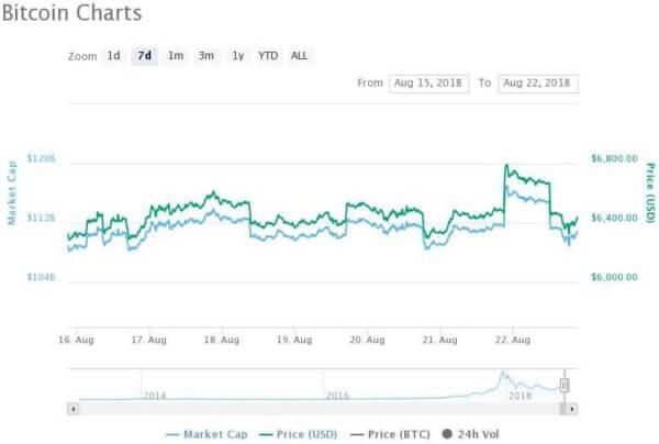 Bitcoin market price chart - CoinMarketCap