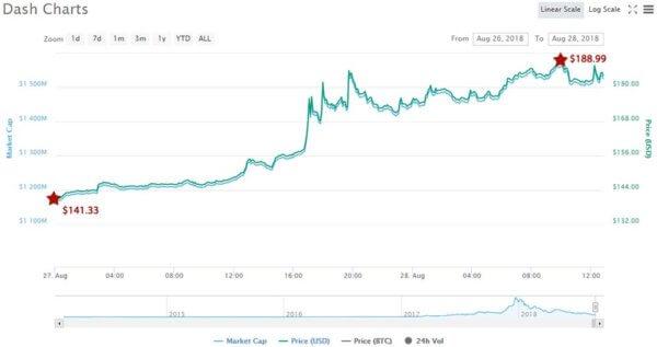 Dash price chart - CoinMarketCap
