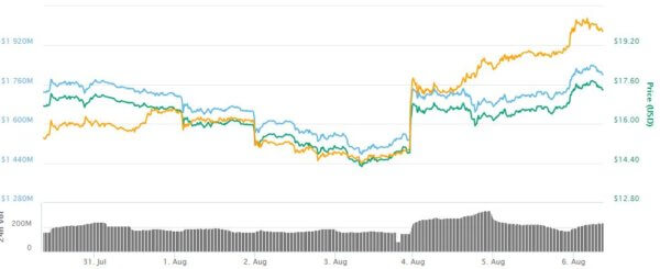 Coinbase doing final test of ETC acceptance.