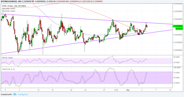 XLR/USD Chart - TradingView