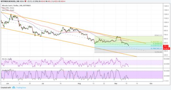 BCH/USD Chart - TradingView