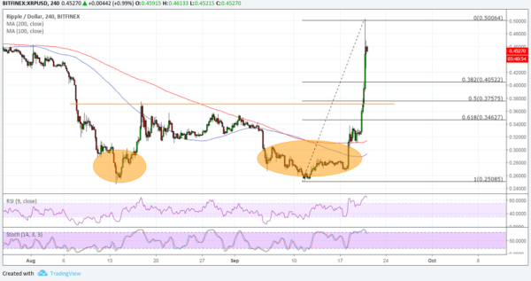 XRP/USD Chart - TradingView