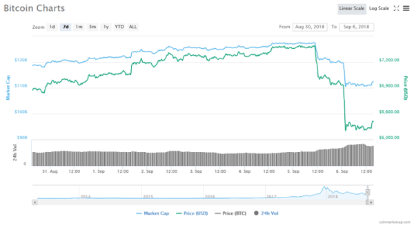 Massive Bitcoin Short Position Opened Before Wednesday's Drop