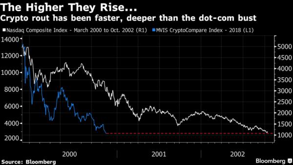 Crypto Markets Down 80% - Surpasses Dot-Com Crash