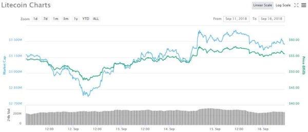 Litecoin Price Chart - CoinMarketCap
