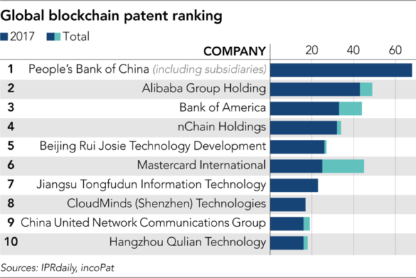 Chinese blockchain patents