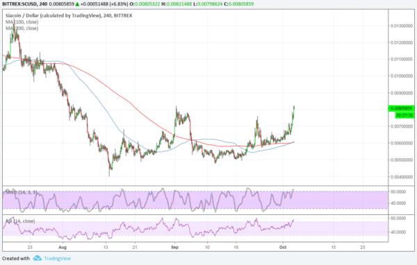 SC/USD Chart - TradingView