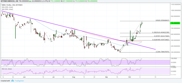 MKR/USD Chart - TradingView