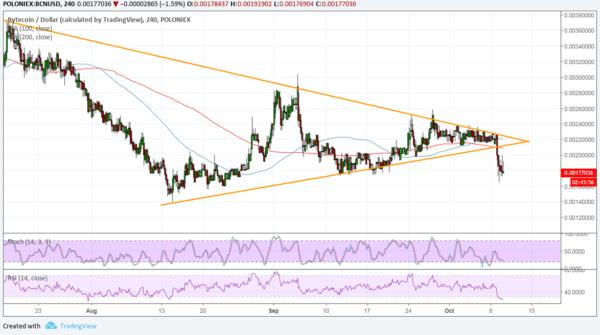BCN/USD Chart - TradingView